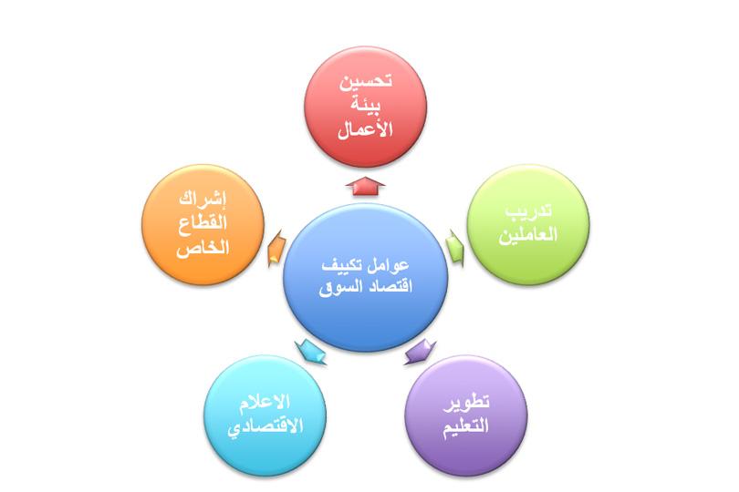 Adaptation of the market economy in Iraq 5ef1c6b74e4ed