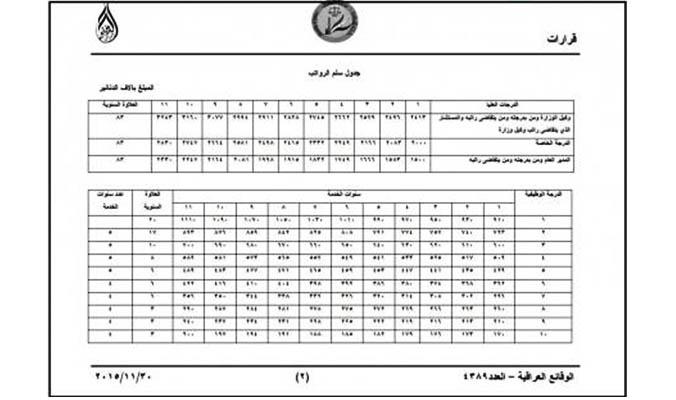 سلم رواتب وزارة الصحة العراقية
