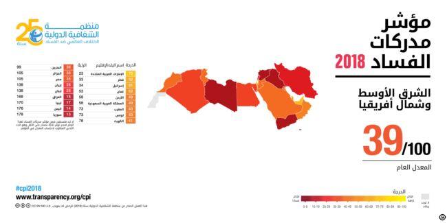 مؤشر الفساد لدول الشرق الأوسط وشمال أفريقيا