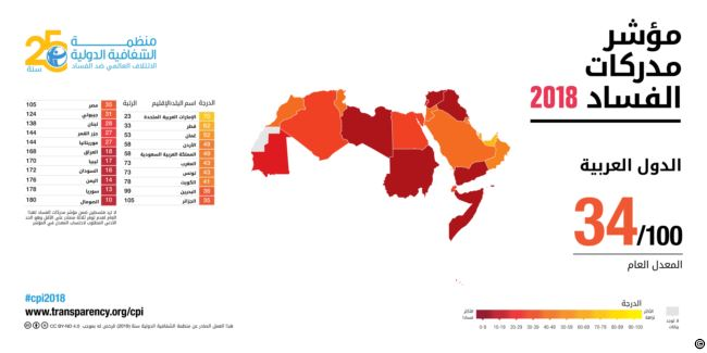 مؤشر الفساد لدول العالم العربي