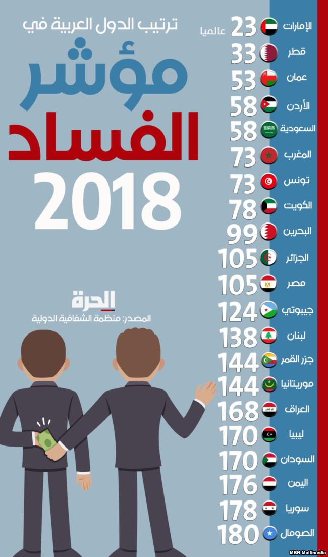 ترتيب الدول العربية في مؤشر الفساد العالمي