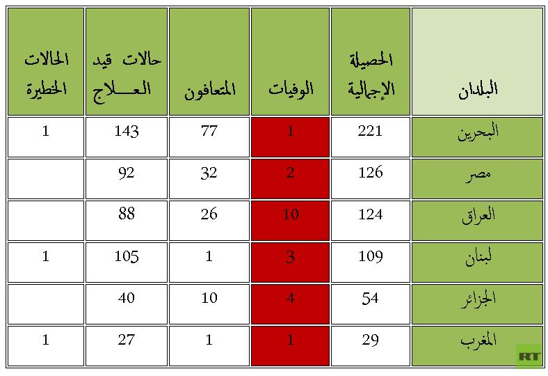 الدول العربية التي سجلت فيها وفيات بفيروس كورونا