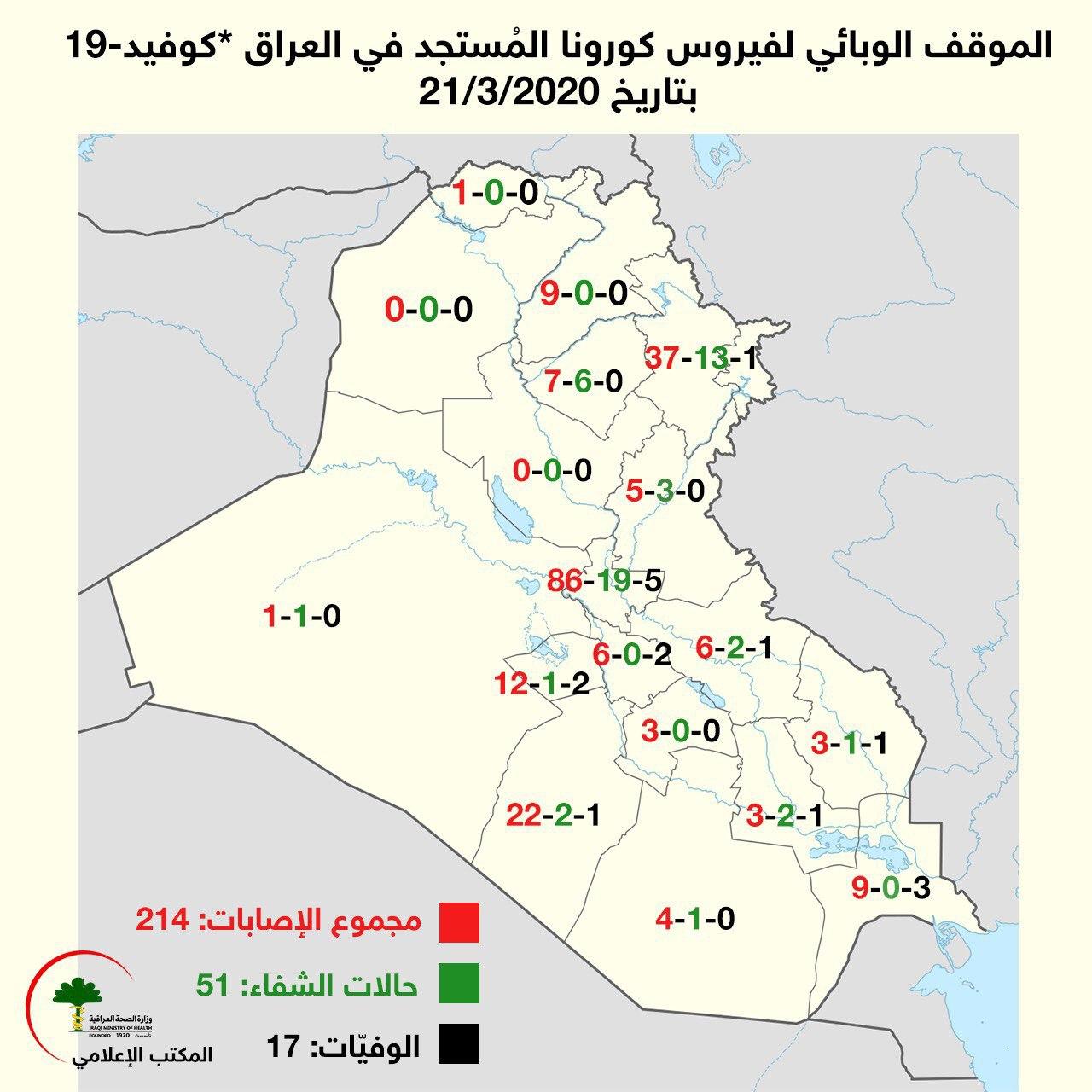 الموقف الوبائي في العراق