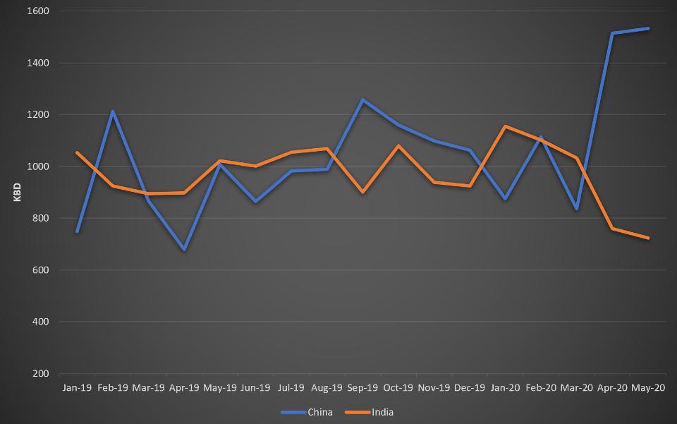 صادرات نفط البصرة إلى الصين والهند، يناير 2019 - مايو 2020