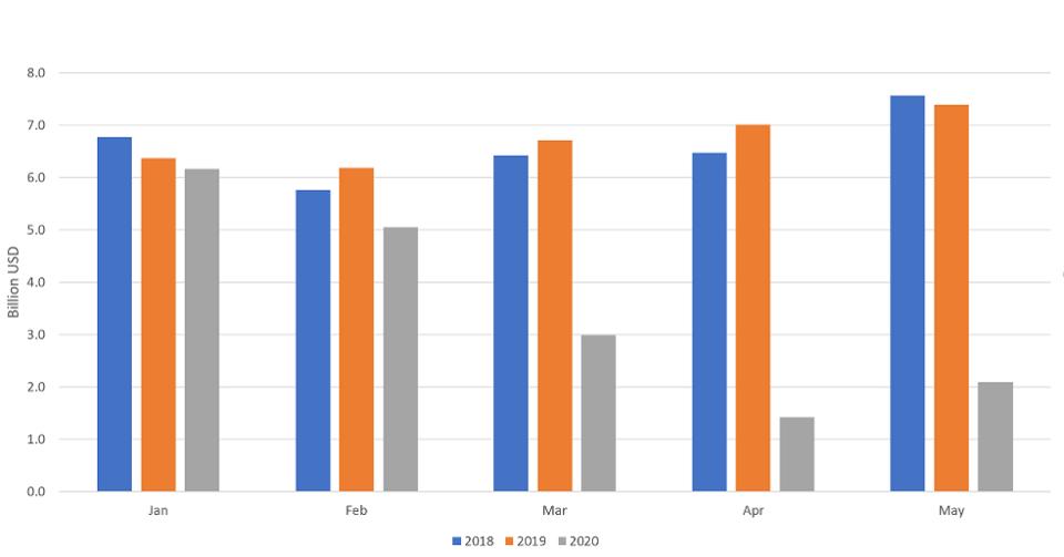 عائدات النفط الخام الفدرالي العراقي ، يناير- مايو ، 2018-2020 مصدر البيانات: وزارة النفط