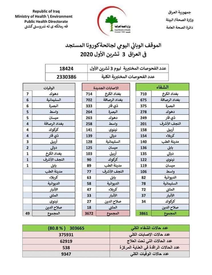 احصائيات رسمية من وزراة الصحة العراقية
