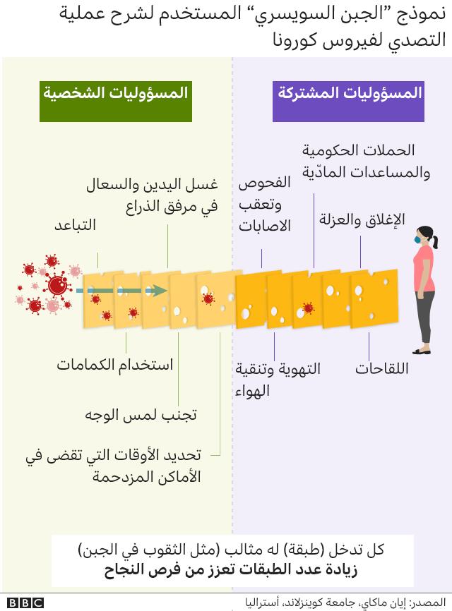 رسم توضيحي لإمكانية تطبيق نموذج الجبن السويسري في مكافحة فيروس كورونا